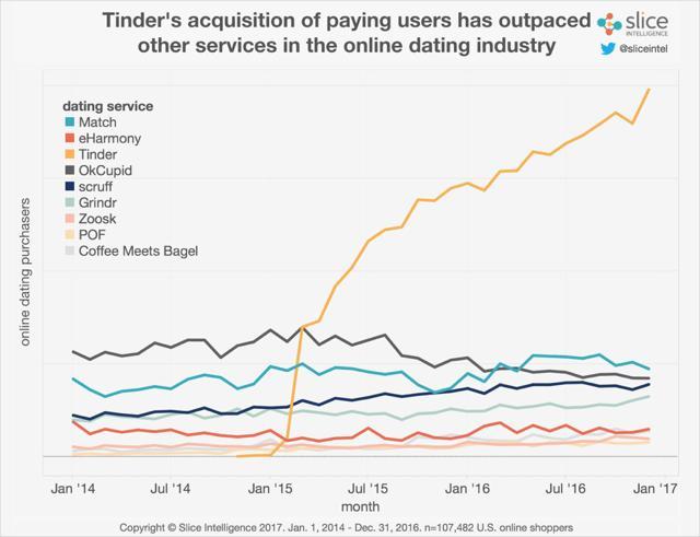 ce qui ne court terme datant moyenne OkCupid Speed Dating Seattle Groupon